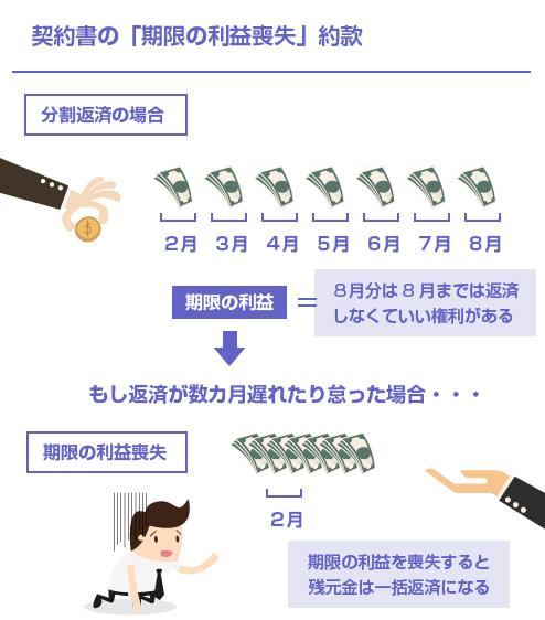契約書の「期限の利益喪失」約款