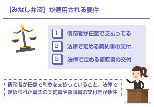 【みなし弁済】が適用される要件-図