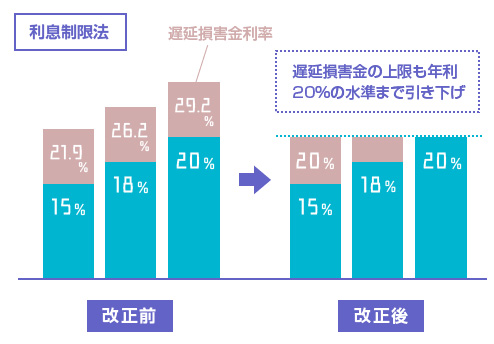 利息制限法の遅延損害金の上限も年利20%の水準まで引き下げ