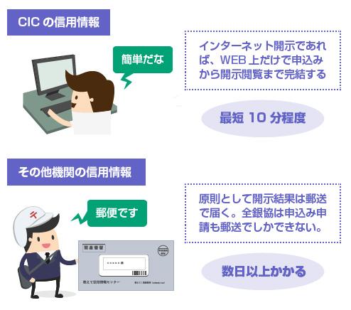 CICの信用情報はWEB開示ができるので簡単