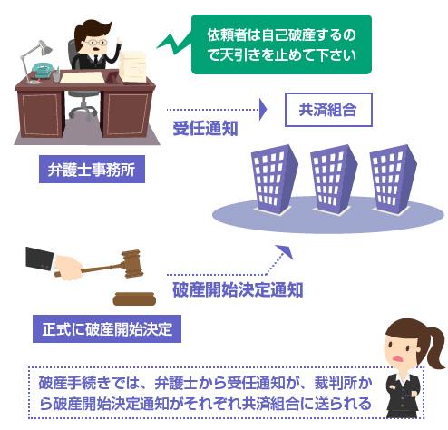 破産手続きでは、弁護士から受任通知が、裁判所か ら破産開始決定通知がそれぞれ共済組合に送られる