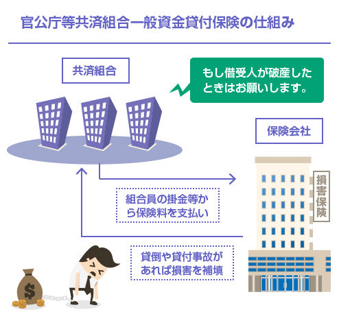 官公庁等共済組合一般資金貸付保険の仕組み-図