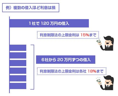 1社から120万円の借入だと利息制限法の上限金利は15%、6社から20万円ずつだと上限金利は18%-図