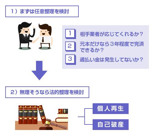 1)まずは任意整理を検討、2)無理そうなら法的整理を検討-図
