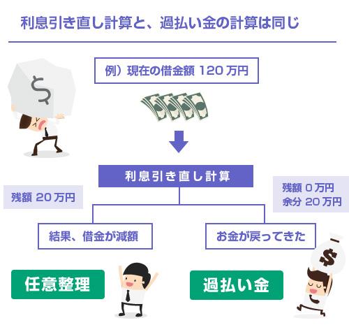任意整理の利息引き直し計算と過払い金計算は同じ-図