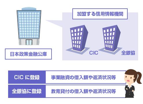日本政策金融公庫の信用情報登録