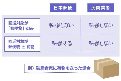 破産者宛に荷物を送った場合の転送-日本郵便と民間業者の場合