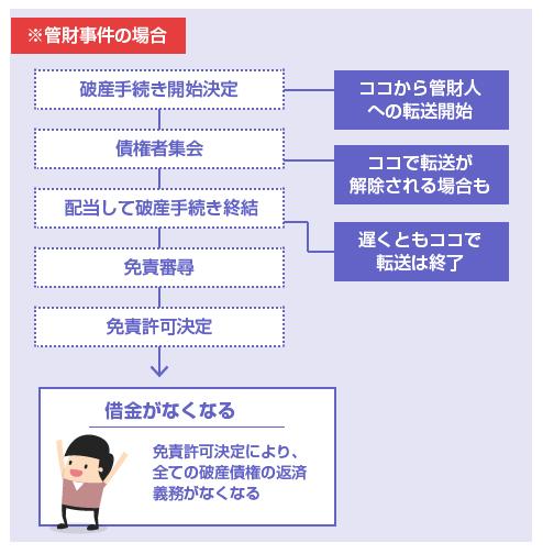 管財人への郵便物の転送が開始する時期と終結する時期のスケジュール表