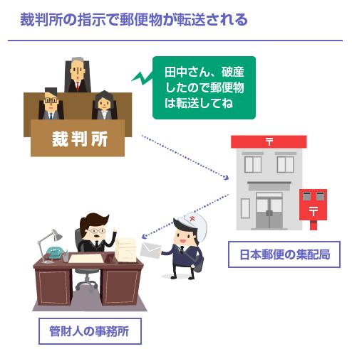 裁判所の指示で郵便物が転送される