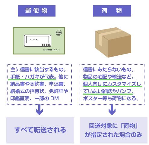 郵便と荷物の違い-図