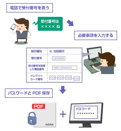 CIC信用情報開示の流れ