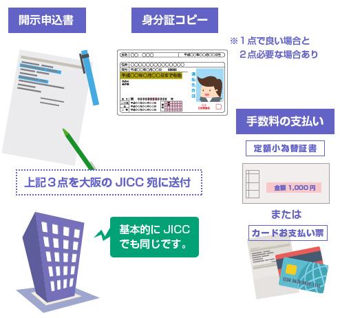 JICC開示で送付が必要な書類