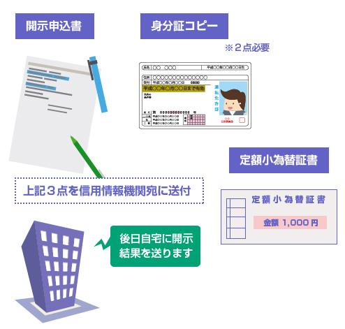 必要書類3点を信用情報機関に送る