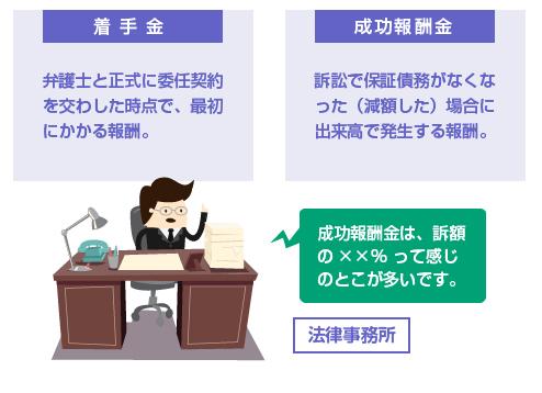 弁護士費用-民事訴訟の着手金と成功報酬金の仕組み