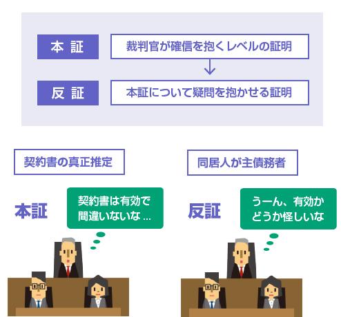 保証人による反証は、本証について疑問を抱かせる証明で足りる-図