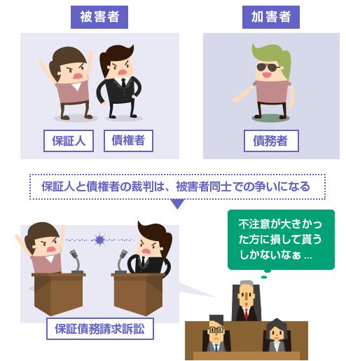保証人と債権者の裁判は、被害者同士での争いになる-図