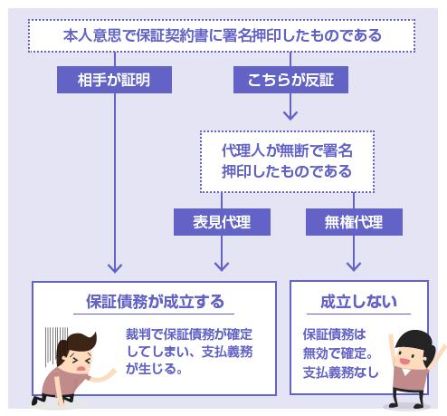 保証意思の有無と、表見代理が成立するかどうか、チャート図