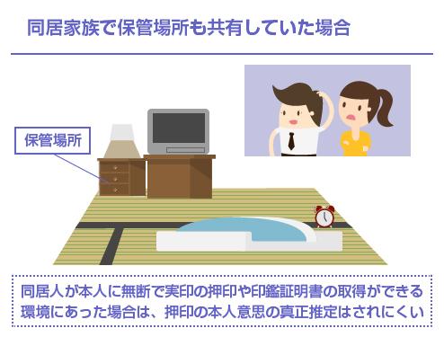 同居人が本人に無断で実印の押印や印鑑証明書の取得ができる環境にあった場合は、押印の本人意思の真正推定はされにくい