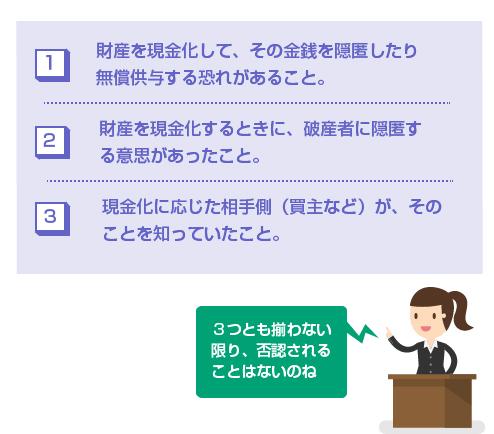 現行法で適正価格での現金化が否認される3つの要件-図