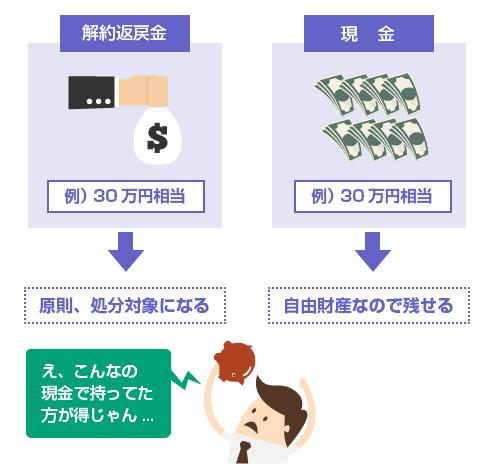 現金30万円と生命保険解約返戻金30万円の違い-図