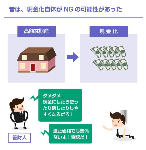 昔は、現金化自体がNGの可能性があった-図