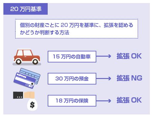 20万円基準の図