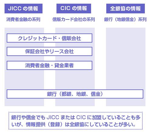 銀行や信金でもJICCまたはCICに加盟していることも多いが、情報提供(登録)は全銀協にしていることが多い。
