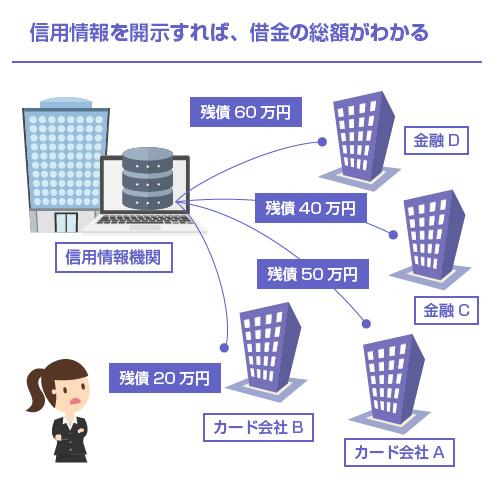 信用情報を開示すれば、借金の総額がわかる-図