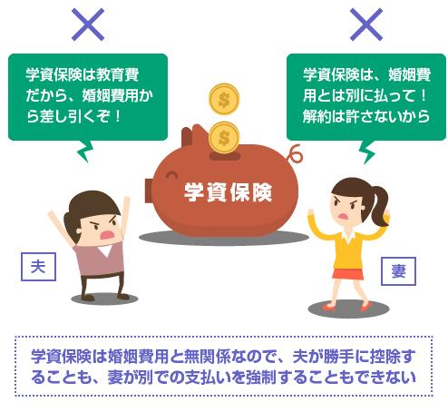 学資保険は婚姻費用と無関係なので、夫が勝手に控除す ることも、妻が別での支払いを強制することもできない