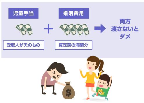 婚姻費用と児童手当は両方渡さないといけない