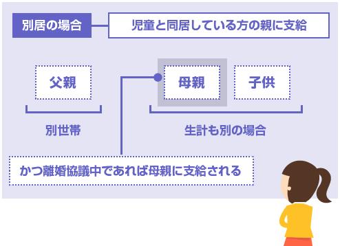 別居でかつ生計も別であれば、児童と同居している方の親(母親)に支給される-説明図