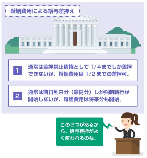 婚姻費用で給与差押えをする場合の2つの特権-説明図