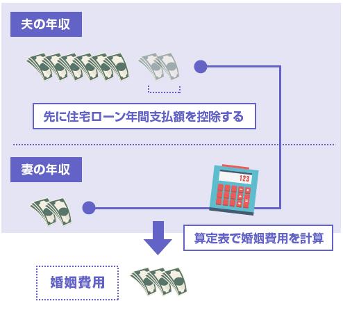 夫の年収から先に住宅ローン年間支払額を控除する計算方法-図
