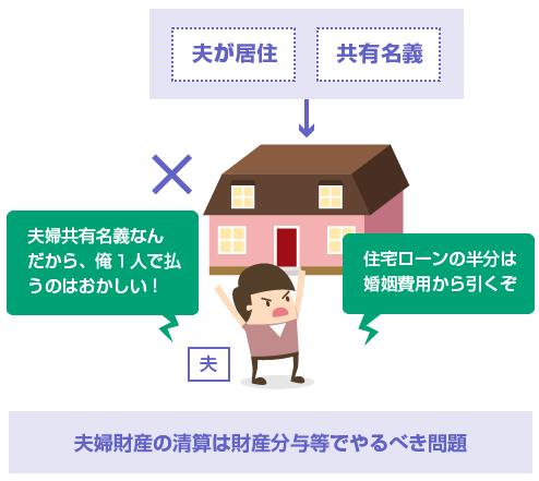 夫居住の家の住宅ローンを婚姻費用から引くことはできない。夫婦財産の清算は財産分与等でやるべき問題
