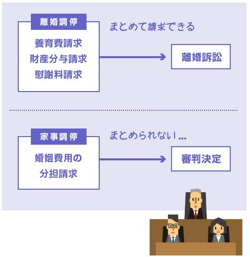 婚姻費用の分担請求は、離婚調停や離婚訴訟とはまとめられない-説明図