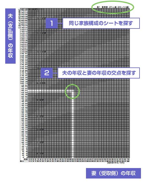 婚姻費用算定表の見方の説明図