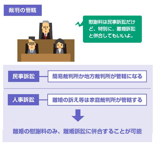 離婚の慰謝料のみ、離婚訴訟に併合することが可能-図