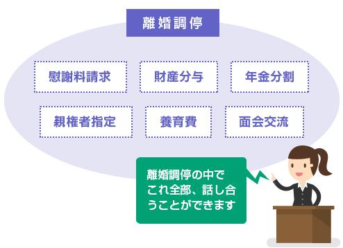 離婚調停(夫婦関係調整調停-離婚)の内容-図