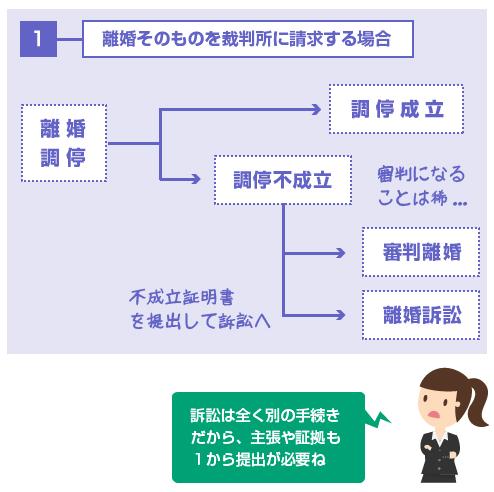 離婚そのものを裁判所に請求する場合の、離婚調停から離婚訴訟までの流れの図