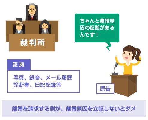 離婚を請求する側が、離婚原因を立証しないとダメ-図