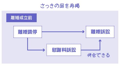 さっきの図を再掲-離婚前の慰謝料請求の図