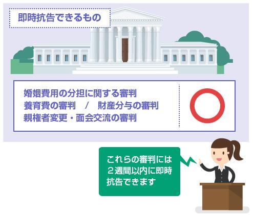 審判決定で即時抗告できるもの-婚姻費用の分担に関する審判、養育費の審判、財産分与の審判、親権者変更・面会交流の審判