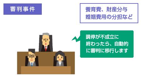 調停が不成立に終わったら、自動的に審判に移行する-養育費、財産分与、婚姻費用の分担など