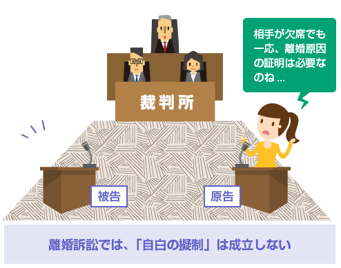 離婚訴訟では、「自白の擬制」は成立しない-イラスト