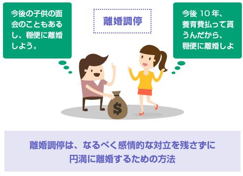 離婚調停は、なるべく感情的な対立を残さずに 円満に離婚するための方法