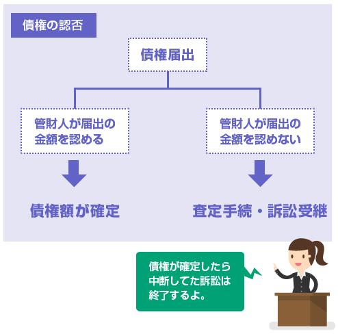 債権認否手続きで債権が確定すれば、中断してた訴訟は終了する-図