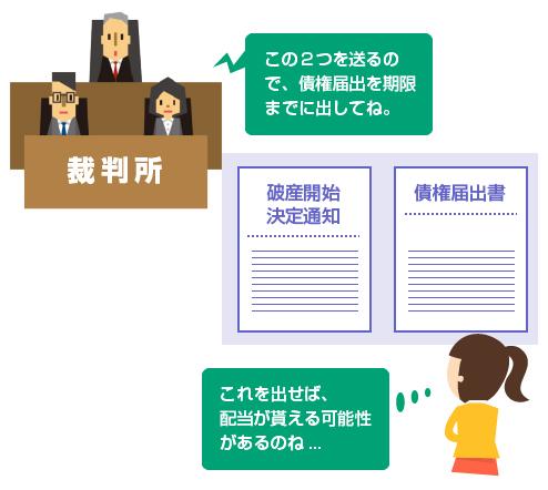 裁判所から破産開始決定通知と、債権届出書が送られてくる-図