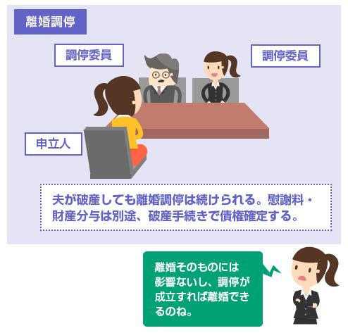 夫が破産しても離婚調停は続けられる。慰謝料・財産分与は別途、破産手続きで債権確定する。-図