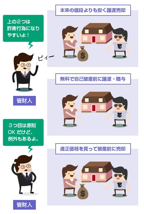 自己破産の詐害行為の3パターン分類-図