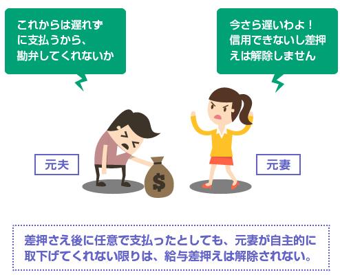 差押さえ後に任意で支払ったとしても、元妻が自主的に取下げてくれない限りは、給与差押えは解除されない。-図